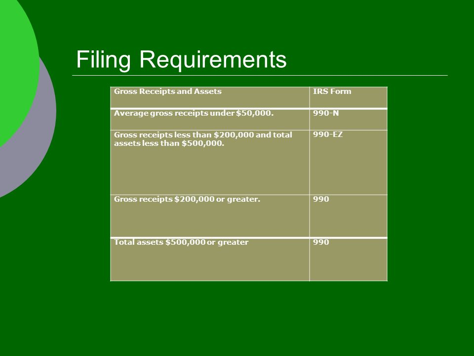 Filing Requirements Gross Receipts and AssetsIRS Form Average gross receipts under $50, N Gross receipts less than $200,000 and total assets less than $500,000.
