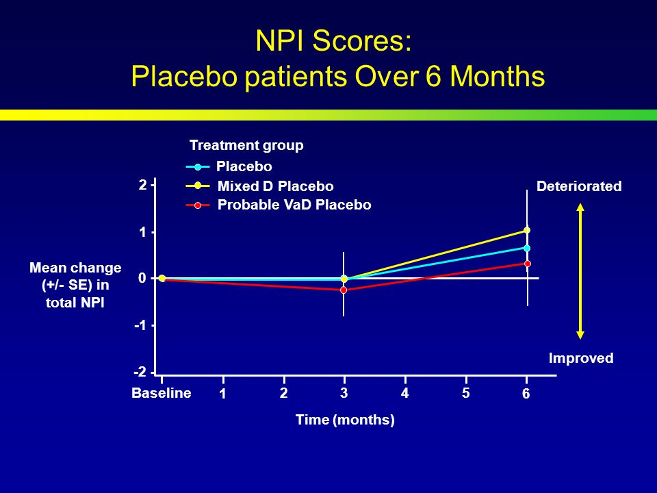 NPI Scores: Placebo patients Over 6 Months Mean change (+/- SE) in total NPI Baseline Time (months) Placebo Deteriorated Treatment group Improved Probable VaD Placebo Mixed D Placebo