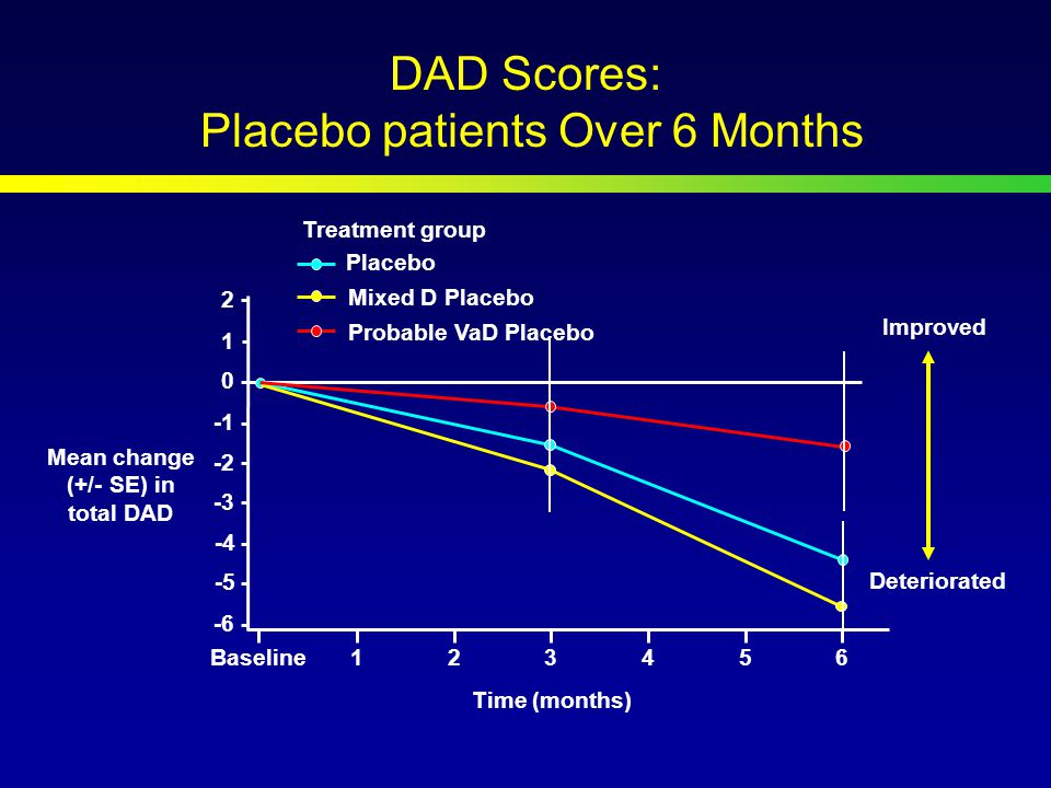 DAD Scores: Placebo patients Over 6 Months -4 Baseline Time (months) Placebo Improved Mean change (+/- SE) in total DAD Treatment group Deteriorated Mixed D Placebo Probable VaD Placebo