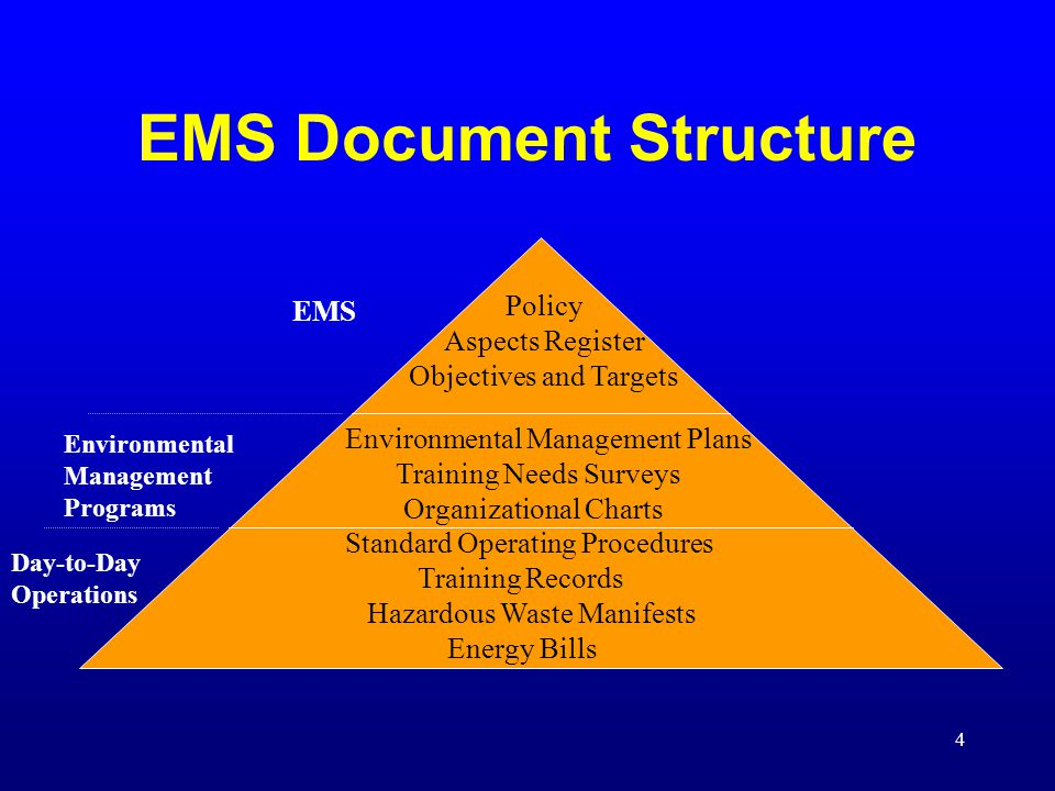 4 EMS Document Structure Policy Aspects Register Objectives and Targets Environmental Management Plans Training Needs Surveys Organizational Charts Standard Operating Procedures Training Records Hazardous Waste Manifests Energy Bills EMS Environmental Management Programs Day-to-Day Operations