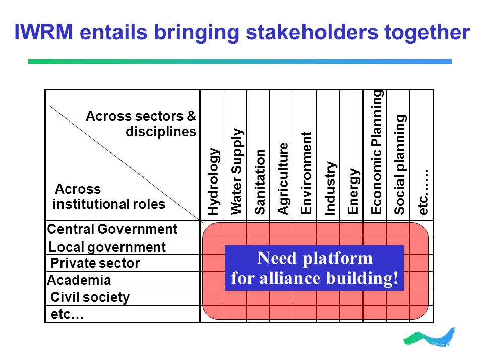 IWRM entails bringing stakeholders together Hydrology Water Supply SanitationAgriculture Environment Industry Energy Economic Planning Social planning etc…… Central Government Private sector Academia Civil society etc… Across sectors & disciplines Across institutional roles Need platform for alliance building.