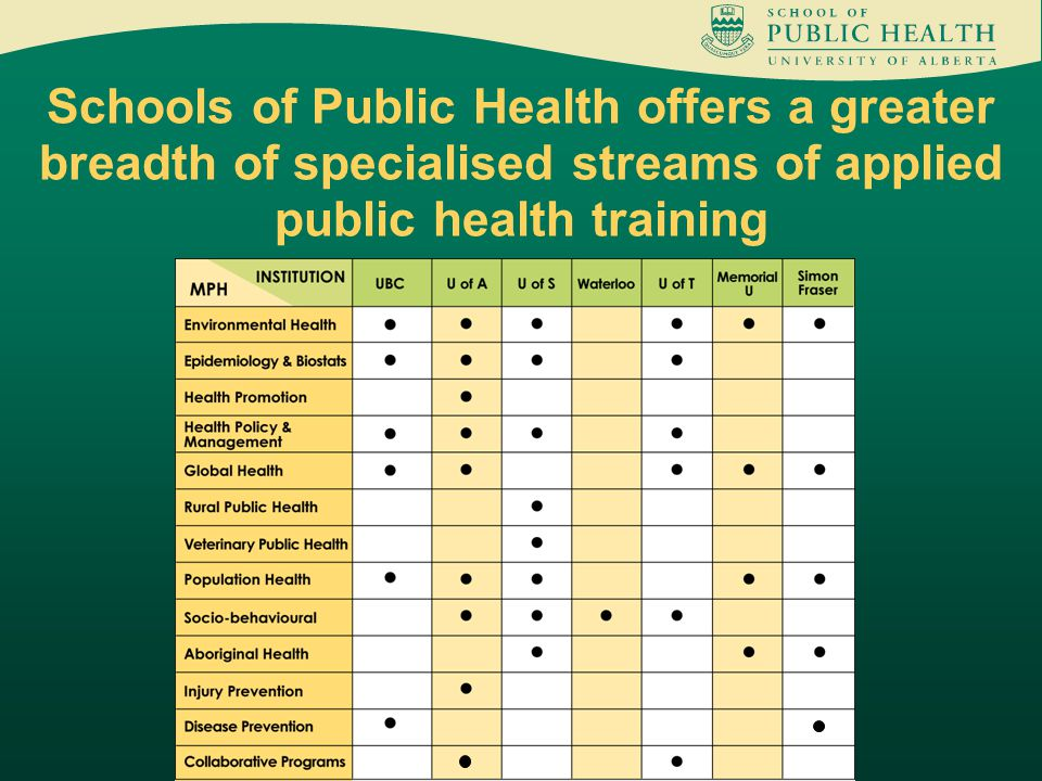 Schools of Public Health offers a greater breadth of specialised streams of applied public health training