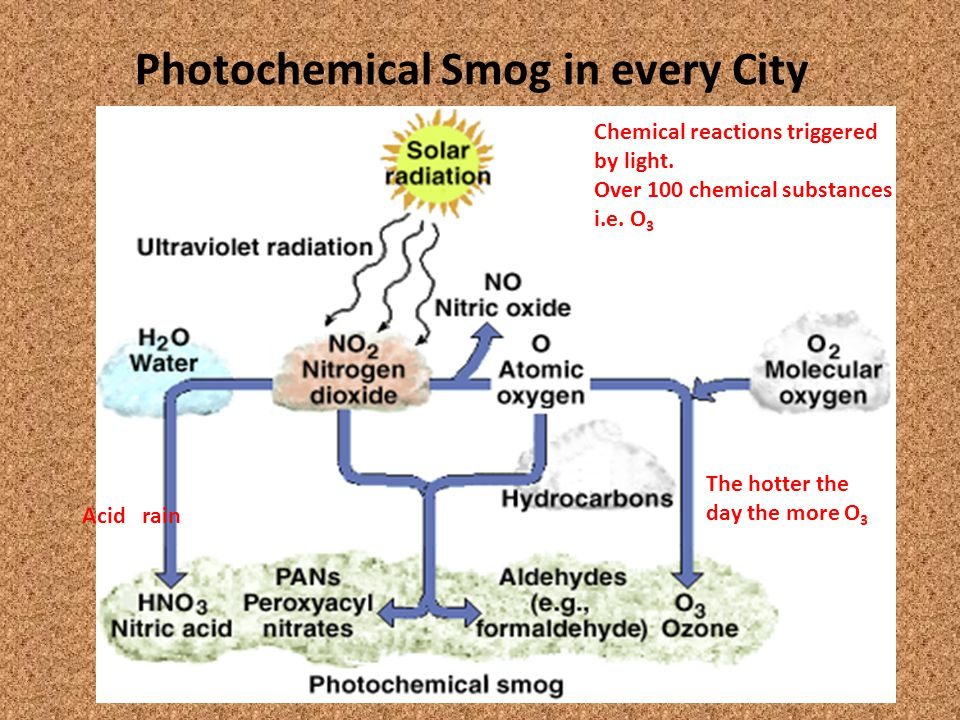 Photochemical Smog in every City Chemical reactions triggered by light.