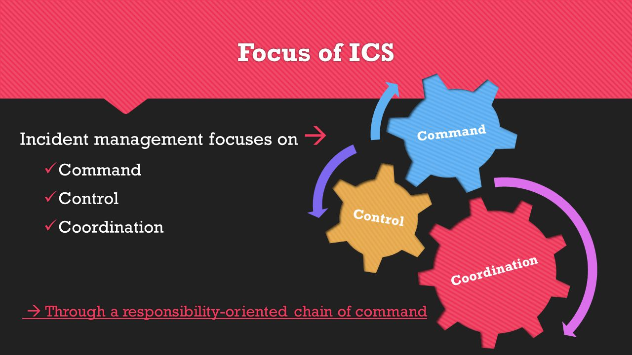 Focus of ICS Incident management focuses on  Command Control Coordination  Through a responsibility-oriented chain of command Incident management focuses on  Command Control Coordination  Through a responsibility-oriented chain of command Coordination Control Command