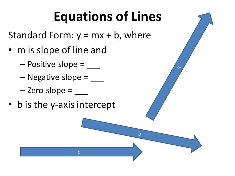 Equations of Lines Standard Form: y = mx + b, where m is slope of line and – Positive slope = ___ – Negative slope = ___ – Zero slope = ___ b is the y-axis intercept c a b