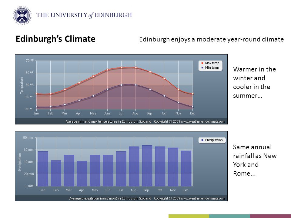 Edinburgh's Climate Edinburgh enjoys a moderate year-round climate Warmer in the winter and cooler in the summer… Same annual rainfall as New York and Rome...