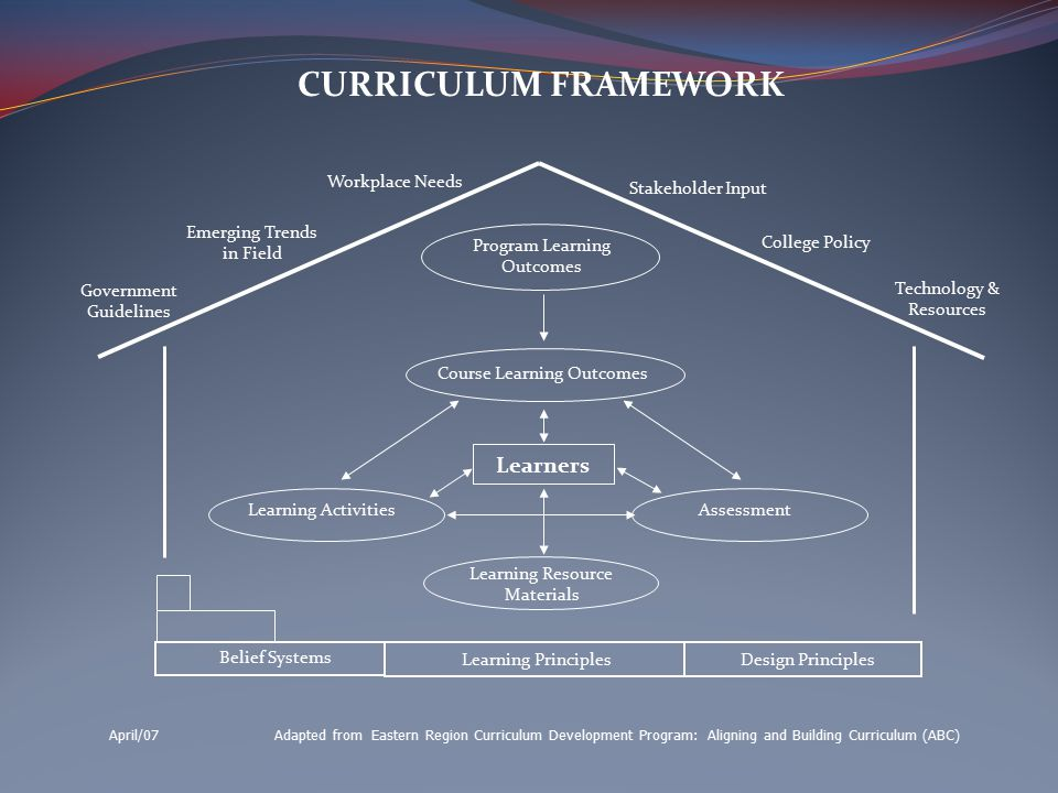 CURRICULUM FRAMEWORK Government Guidelines Emerging Trends in Field Workplace Needs Technology & Resources College Policy Stakeholder Input Program Learning Outcomes AssessmentLearning Activities Learning Resource Materials Learners Learning PrinciplesDesign Principles Belief Systems April/07 Adapted from Eastern Region Curriculum Development Program: Aligning and Building Curriculum (ABC) Course Learning Outcomes