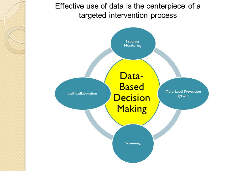 Data- Based Decision Making Progress Monitoring Multi-Level Prevention System Screening Staff Collaboration Effective use of data is the centerpiece of a targeted intervention process