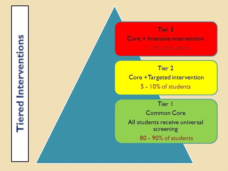 Tier 3 Core + Intensive intervention 1 - 5% of students Tier 2 Core +Targeted intervention % of students Tier 1 Common Core All students receive universal screening % of students
