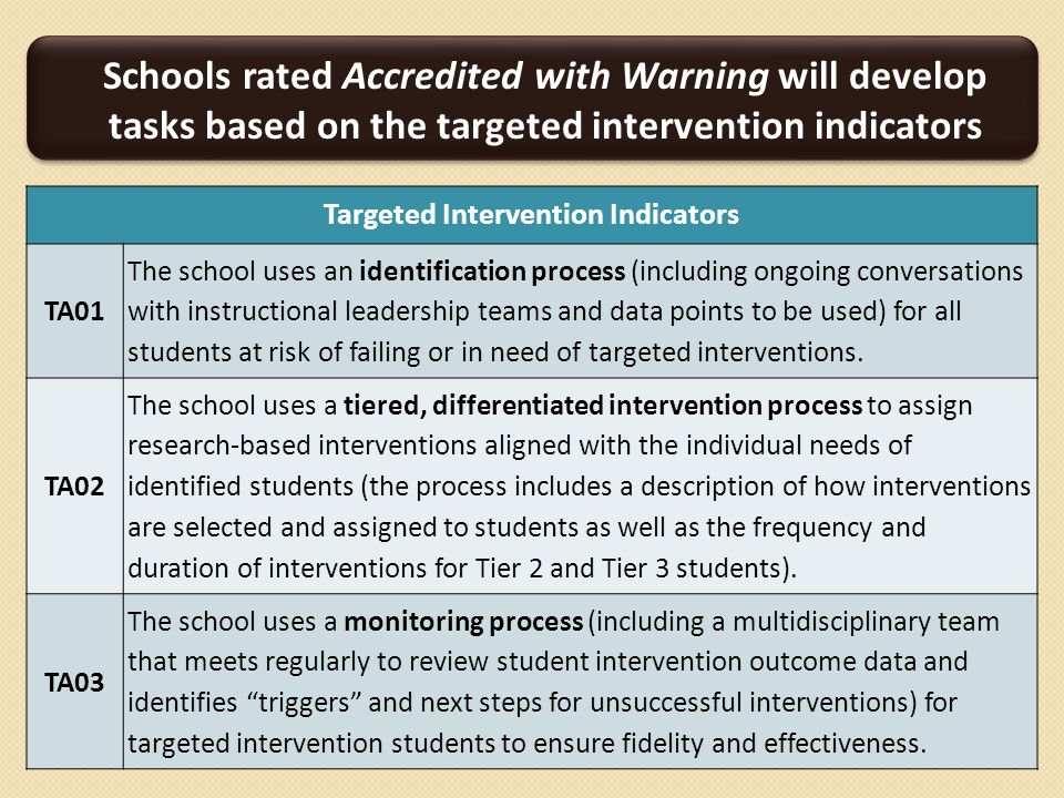 Targeted Intervention Indicators TA01 The school uses an identification process (including ongoing conversations with instructional leadership teams and data points to be used) for all students at risk of failing or in need of targeted interventions.