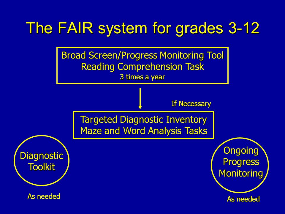 The FAIR system for grades 3-12 Broad Screen/Progress Monitoring Tool Reading Comprehension Task 3 times a year Targeted Diagnostic Inventory Maze and Word Analysis Tasks If Necessary OngoingProgressMonitoring As needed Diagnostic Toolkit As needed