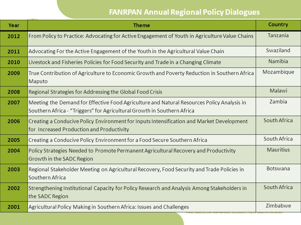 FANRPAN Annual Regional Policy Dialogues YearTheme Country 2012 From Policy to Practice: Advocating for Active Engagement of Youth in Agriculture Value Chains Tanzania 2011 Advocating For the Active Engagement of the Youth in the Agricultural Value Chain Swaziland 2010Livestock and Fisheries Policies for Food Security and Trade in a Changing Climate Namibia 2009 True Contribution of Agriculture to Economic Growth and Poverty Reduction in Southern Africa Maputo Mozambique 2008Regional Strategies for Addressing the Global Food Crisis Malawi 2007 Meeting the Demand for Effective Food Agriculture and Natural Resources Policy Analysis in Southern Africa - Triggers for Agricultural Growth in Southern Africa Zambia 2006 Creating a Conducive Policy Environment for Inputs Intensification and Market Development for Increased Production and Productivity South Africa 2005Creating a Conducive Policy Environment for a Food Secure Southern Africa South Africa 2004 Policy Strategies Needed to Promote Permanent Agricultural Recovery and Productivity Growth in the SADC Region Mauritius 2003 Regional Stakeholder Meeting on Agricultural Recovery, Food Security and Trade Policies in Southern Africa Botswana 2002 Strengthening Institutional Capacity for Policy Research and Analysis Among Stakeholders in the SADC Region South Africa 2001Agricultural Policy Making in Southern Africa: Issues and Challenges Zimbabwe