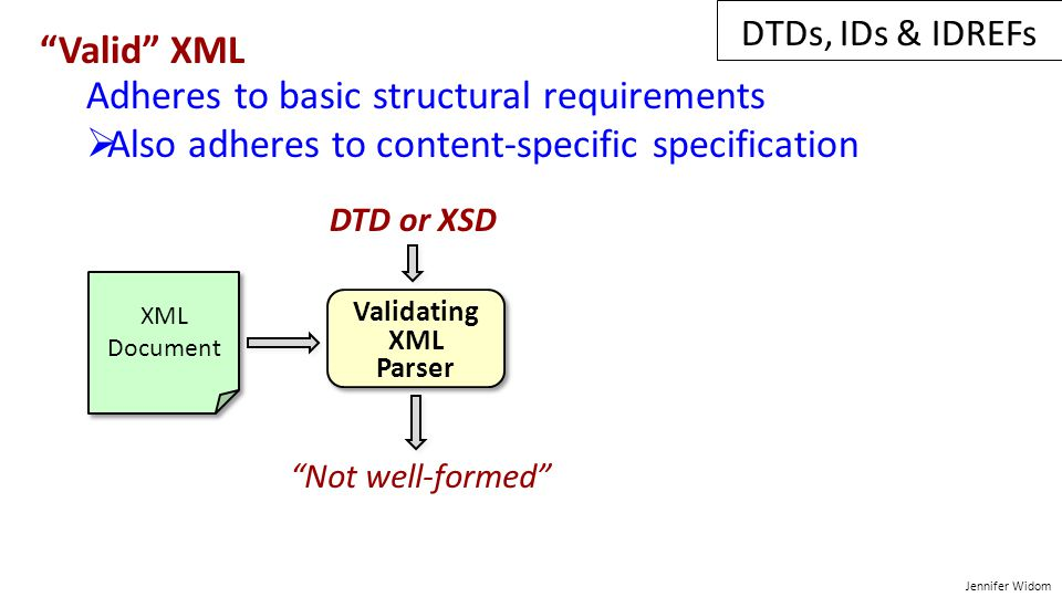 Jennifer Widom Valid XML Adheres to basic structural requirements  Also adheres to content-specific specification Validating XML Parser Validating XML Parser XML Document XML Document Not well-formed DTD or XSD DTDs, IDs & IDREFs