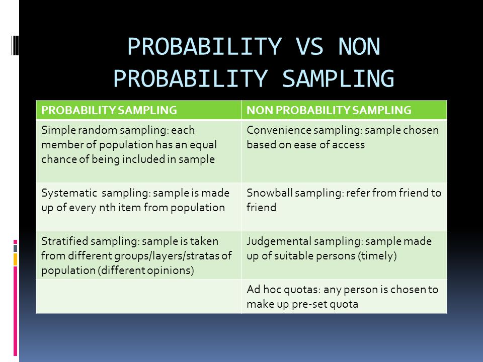 PROBABILITY VS NON PROBABILITY SAMPLING PROBABILITY SAMPLINGNON PROBABILITY SAMPLING Simple random sampling: each member of population has an equal chance of being included in sample Convenience sampling: sample chosen based on ease of access Systematic sampling: sample is made up of every nth item from population Snowball sampling: refer from friend to friend Stratified sampling: sample is taken from different groups/layers/stratas of population (different opinions) Judgemental sampling: sample made up of suitable persons (timely) Ad hoc quotas: any person is chosen to make up pre-set quota