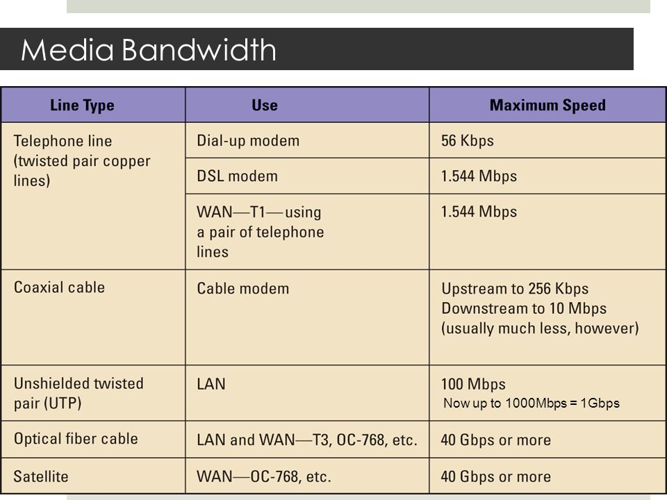 Media Bandwidth Now up to 1000Mbps = 1Gbps