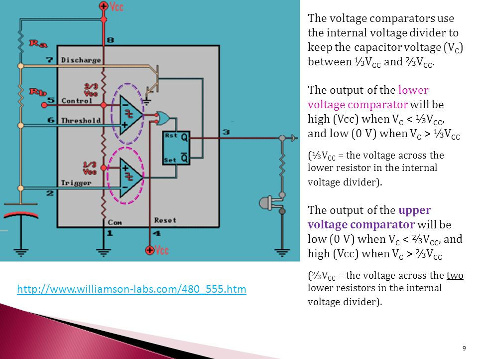 The voltage comparators use the internal voltage divider to keep the capacitor voltage (V C ) between ⅓V CC and ⅔V CC.