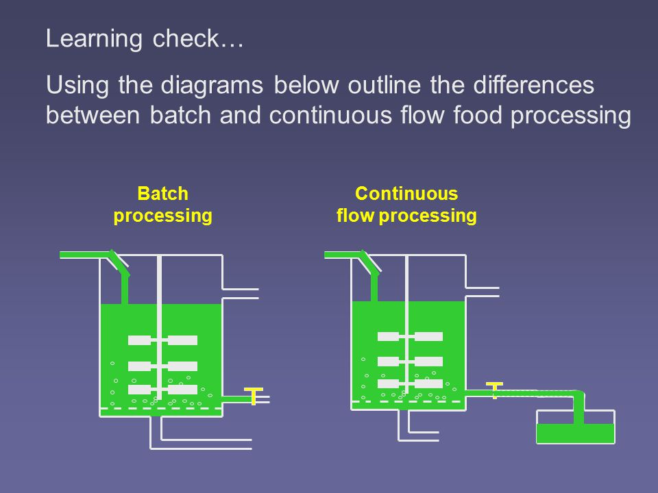 Batch processing Continuous flow processing Learning check… Using the diagrams below outline the differences between batch and continuous flow food processing