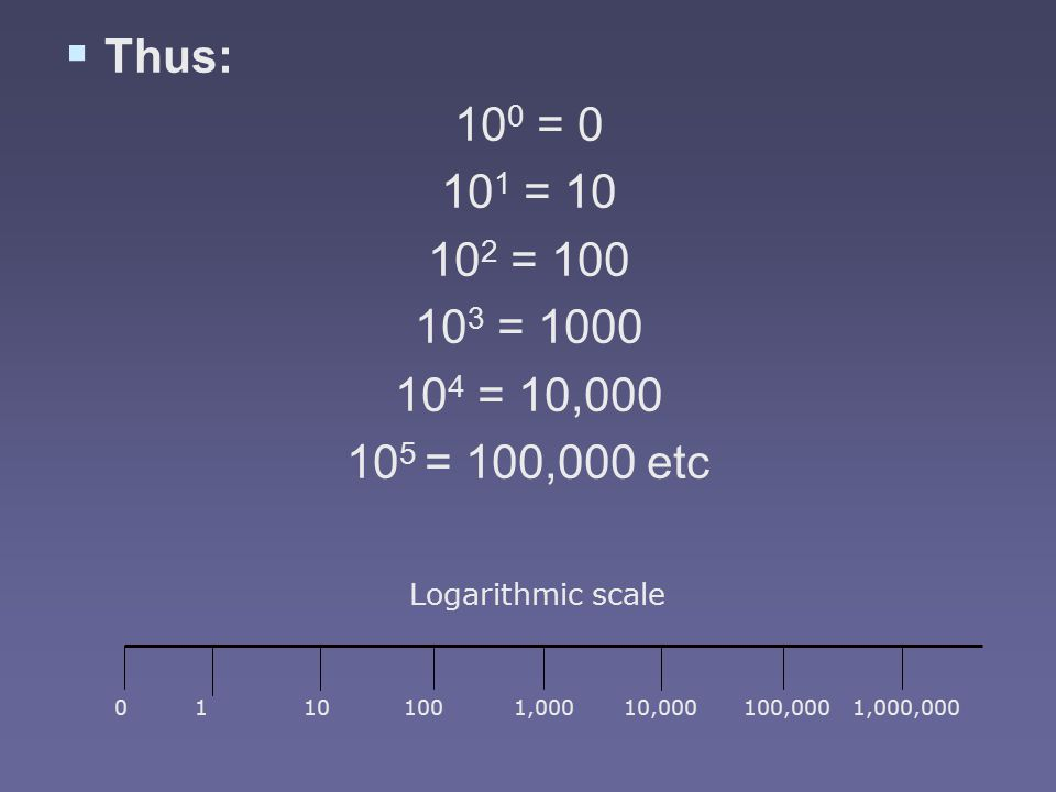   Thus: 10 0 = = = = = 10, = 100,000 etc ,00010,000100,0001,000,000 Logarithmic scale