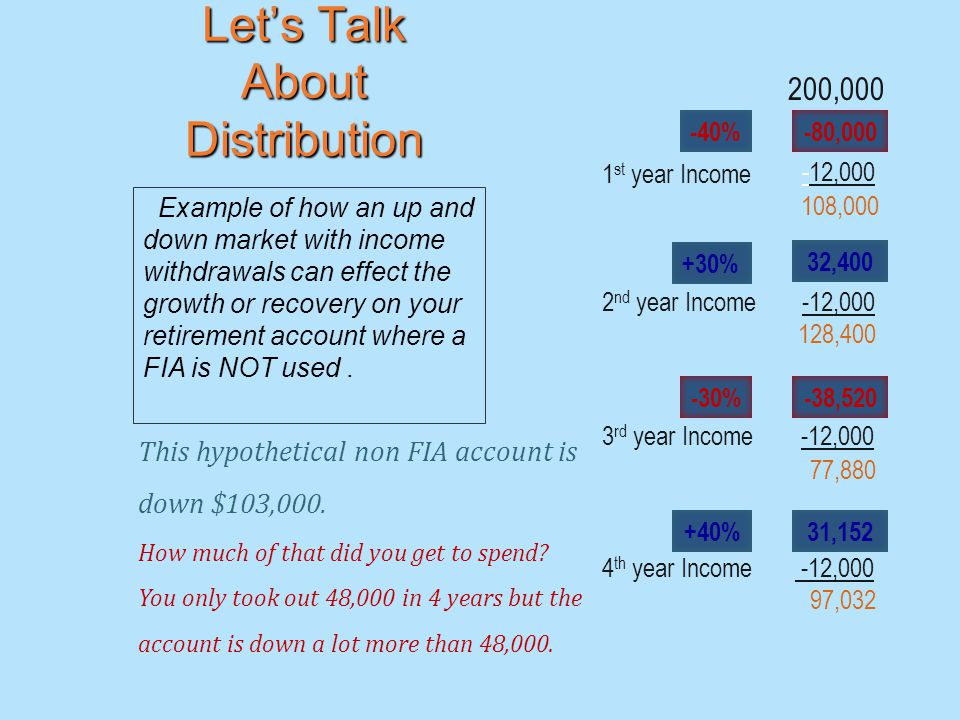 200, % 32, , , ,000 1 st year Income +30% 2 nd year Income 128, ,520 31,152 3 rd year Income -12, % 77, % 4 th year Income -12,000 97,032 Let's Talk About Distribution Example of how an up and down market with income withdrawals can effect the growth or recovery on your retirement account where a FIA is NOT used.