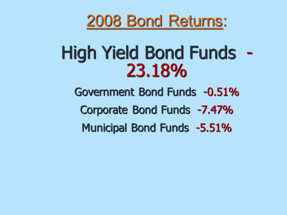 2008 Bond Returns: High Yield Bond Funds % Government Bond Funds -0.51% Corporate Bond Funds -7.47% Municipal Bond Funds -5.51%