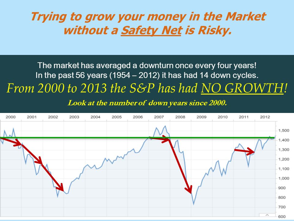 The market has averaged a downturn once every four years.