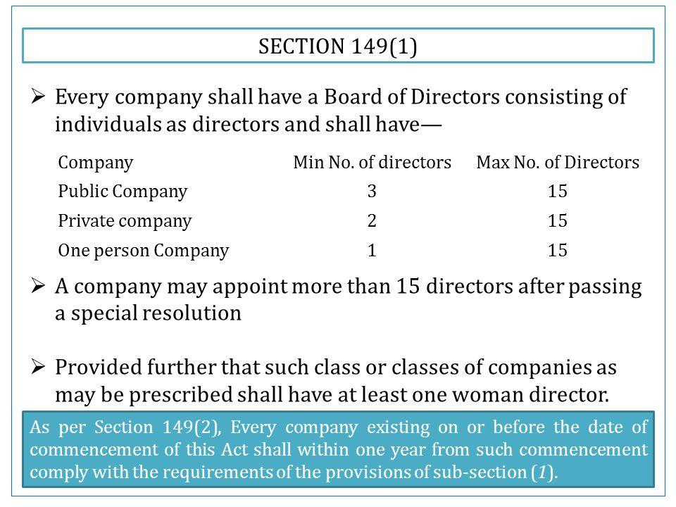 SECTION 149(1)  Every company shall have a Board of Directors consisting of individuals as directors and shall have—  A company may appoint more than 15 directors after passing a special resolution  Provided further that such class or classes of companies as may be prescribed shall have at least one woman director.