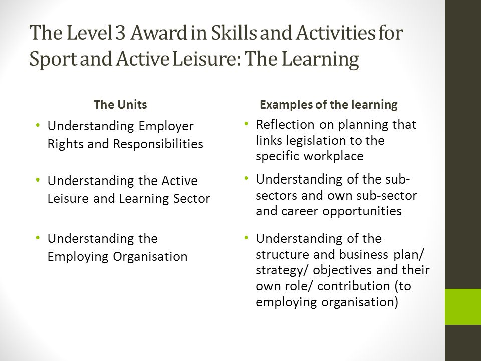 The Level 3 Award in Skills and Activities for Sport and Active Leisure: The Learning The Units Understanding Employer Rights and Responsibilities Understanding the Active Leisure and Learning Sector Understanding the Employing Organisation Examples of the learning Reflection on planning that links legislation to the specific workplace Understanding of the sub- sectors and own sub-sector and career opportunities Understanding of the structure and business plan/ strategy/ objectives and their own role/ contribution (to employing organisation)