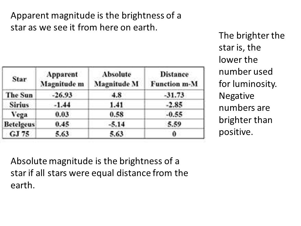 Apparent magnitude is the brightness of a star as we see it from here on earth.