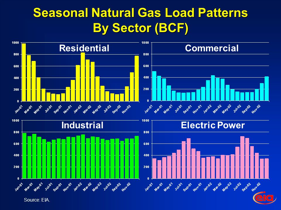 Seasonal Natural Gas Load Patterns By Sector (BCF) Source: EIA.