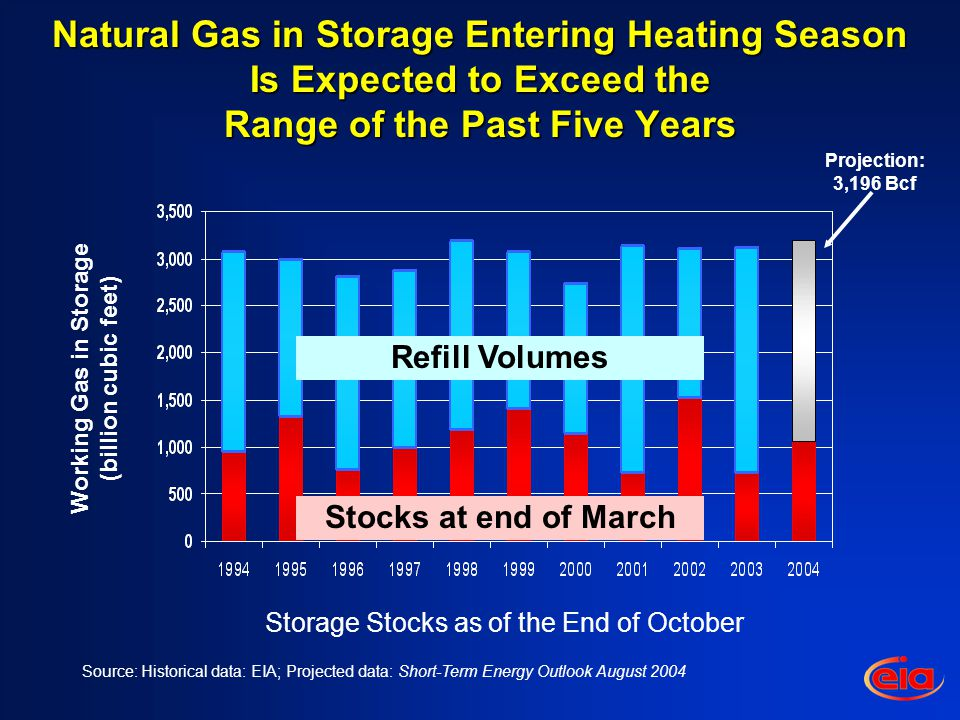 Natural Gas in Storage Entering Heating Season Is Expected to Exceed the Range of the Past Five Years Working Gas in Storage (billion cubic feet) Projection: 3,196 Bcf Storage Stocks as of the End of October Source: Historical data: EIA; Projected data: Short-Term Energy Outlook August 2004 Stocks at end of March Refill Volumes