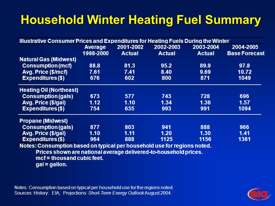 Household Winter Heating Fuel Summary Notes: Consumption based on typical per household use for the regions noted.