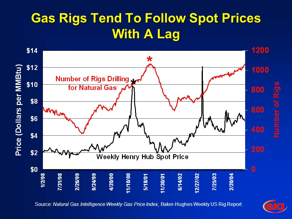 Source: Natural Gas Intelligence Weekly Gas Price Index, Baker-Hughes Weekly US Rig Report.