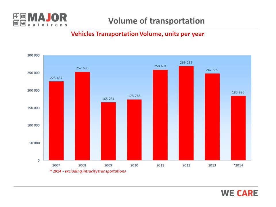 Volume of transportation Vehicles Transportation Volume, units per year * excluding intracity transportations