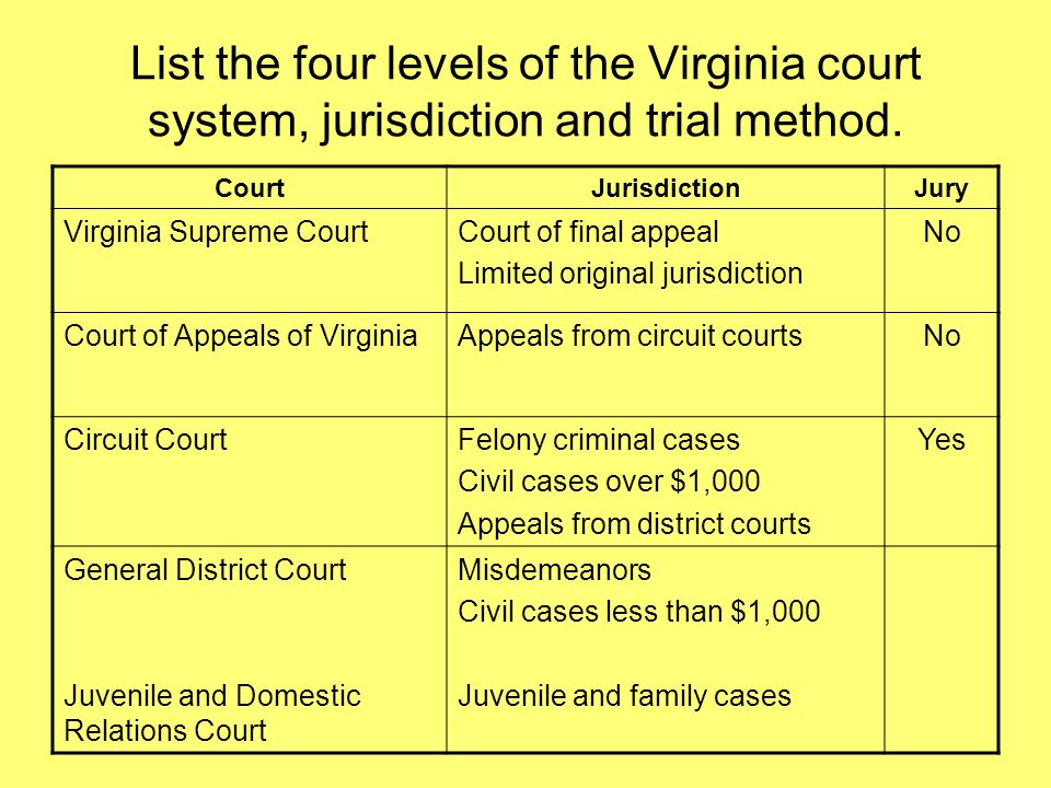 the four different courts in our legal system Information about the courts and legal system our judiciary is independent federal judicial power in state and territory courts there are four principal.