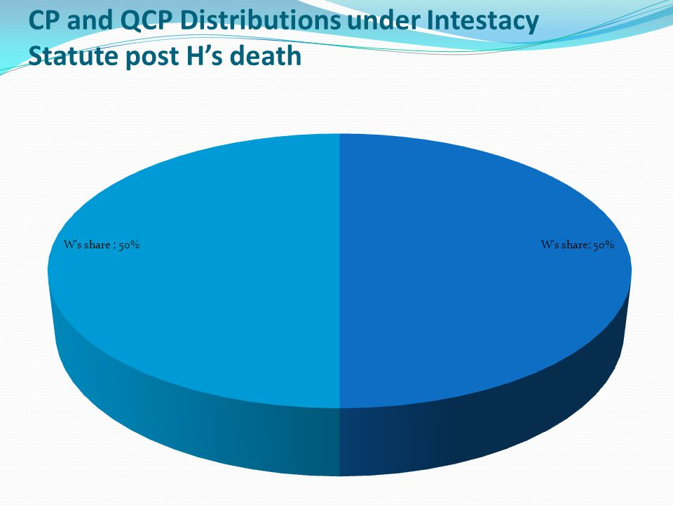 CP and QCP Distributions under Intestacy Statute post H's death