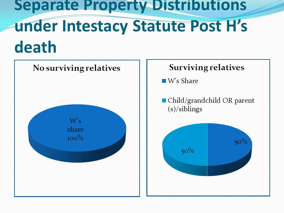 Separate Property Distributions under Intestacy Statute Post H's death