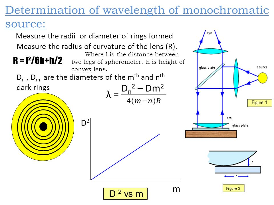 Determination of wavelength of monochromatic source: Measure the radii or diameter of rings formed Measure the radius of curvature of the lens (R).