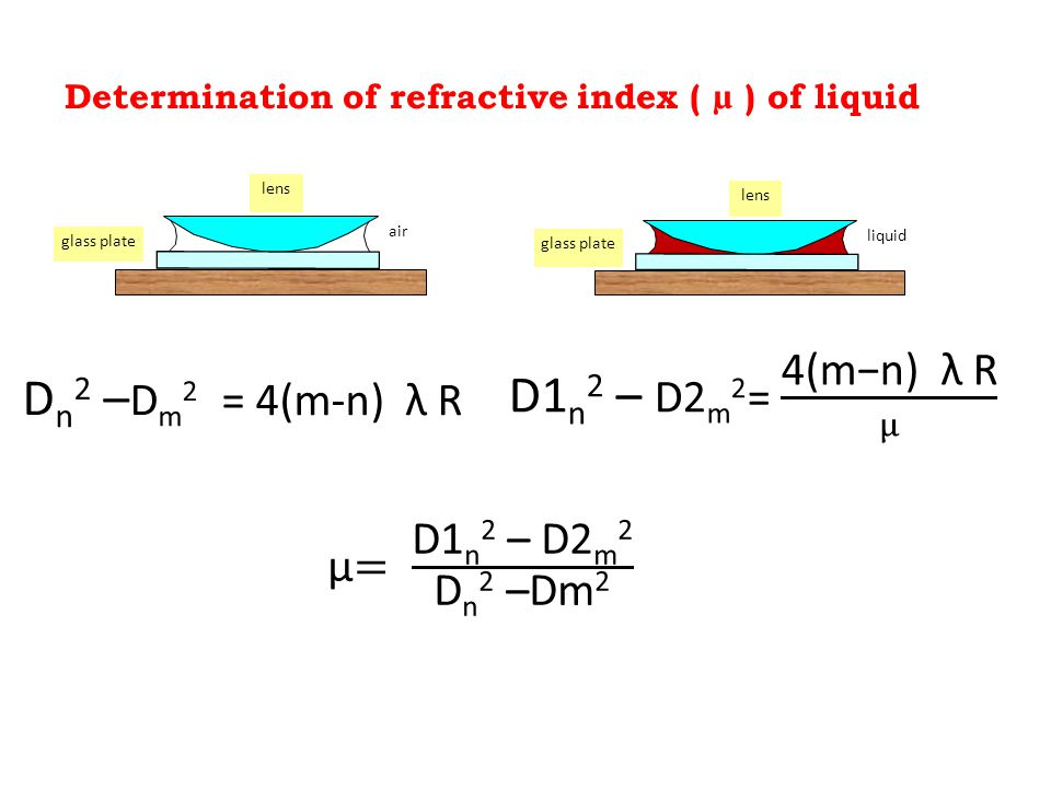 Determination of refractive index ( µ ) of liquid liquid glass plate lens air glass plate lens