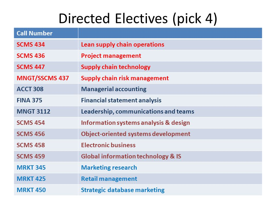 Directed Electives (pick 4) Call Number SCMS 434Lean supply chain operations SCMS 436Project management SCMS 447Supply chain technology MNGT/SSCMS 437Supply chain risk management ACCT 308Managerial accounting FINA 375Financial statement analysis MNGT 3112Leadership, communications and teams SCMS 454Information systems analysis & design SCMS 456Object-oriented systems development SCMS 458Electronic business SCMS 459Global information technology & IS MRKT 345Marketing research MRKT 425Retail management MRKT 450Strategic database marketing