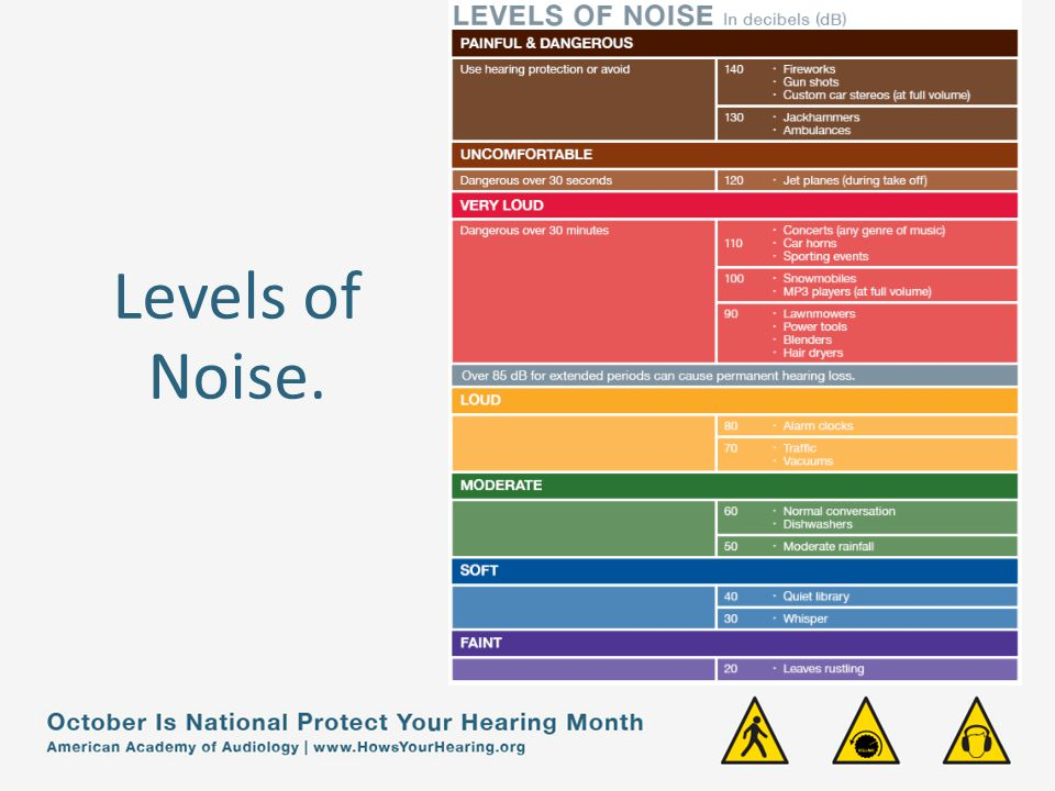 Levels of Noise.