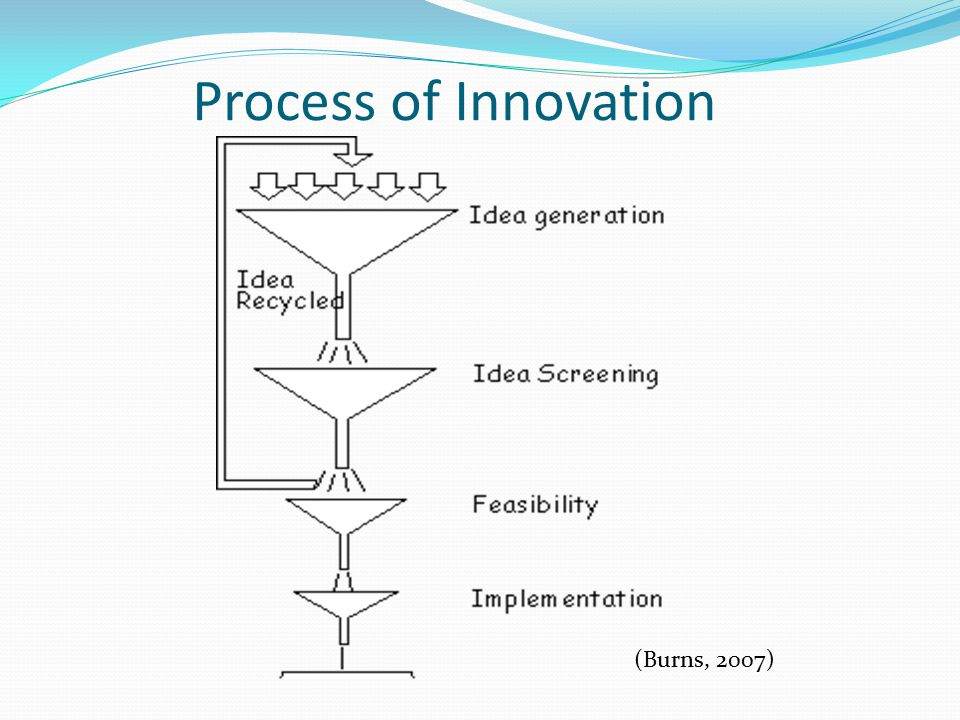 Process of Innovation (Burns, 2007)