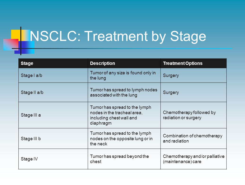 NSCLC: Treatment by Stage StageDescriptionTreatment Options Stage I a/b Tumor of any size is found only in the lung Surgery Stage II a/b Tumor has spread to lymph nodes associated with the lung Surgery Stage III a Tumor has spread to the lymph nodes in the tracheal area, including chest wall and diaphragm Chemotherapy followed by radiation or surgery Stage III b Tumor has spread to the lymph nodes on the opposite lung or in the neck Combination of chemotherapy and radiation Stage IV Tumor has spread beyond the chest Chemotherapy and/or palliative (maintenance) care