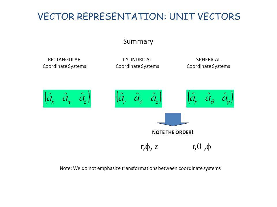 Unit vector spherical coordinates