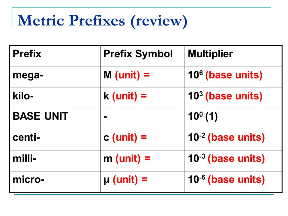 Metric Prefixes (review) PrefixPrefix SymbolMultiplier mega-M (unit) =10 6 (base units) kilo-k (unit) =10 3 (base units) BASE UNIT-10 0 (1) centi-c (unit) =10 -2 (base units) milli-m (unit) =10 -3 (base units) micro-μ (unit) =10 -6 (base units)