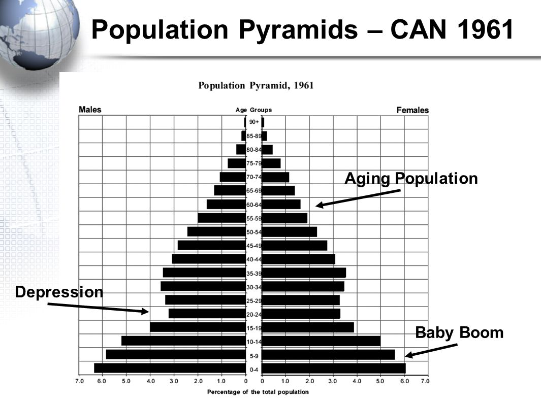 population pyramids This is a level 4 statistics activity from the figure it out seriesa pdf of the student activity is included.