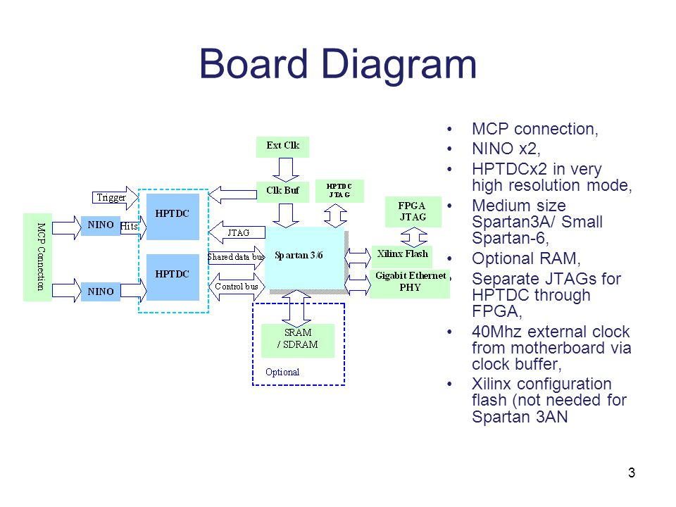 3 Board Diagram MCP connection, NINO x2, HPTDCx2 in very high resolution mode, Medium size Spartan3A/ Small Spartan-6, Optional RAM, Separate JTAGs for HPTDC through FPGA, 40Mhz external clock from motherboard via clock buffer, Xilinx configuration flash (not needed for Spartan 3AN