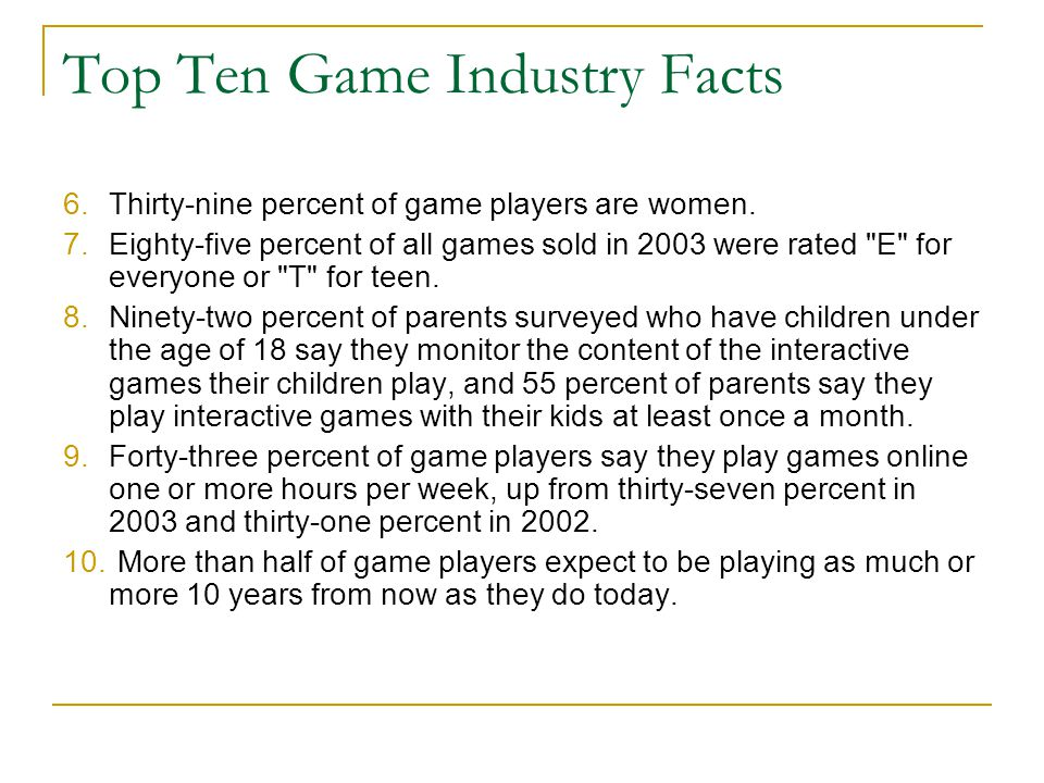 Top Ten Game Industry Facts 6.Thirty-nine percent of game players are women.