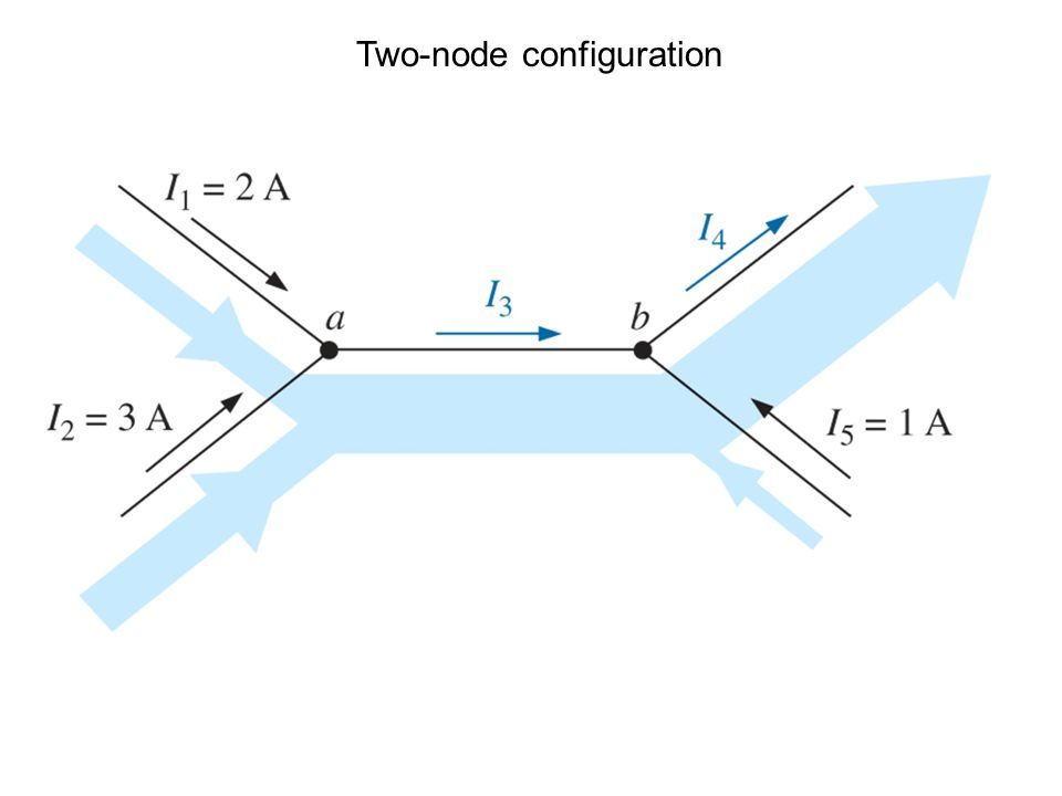 Two-node configuration