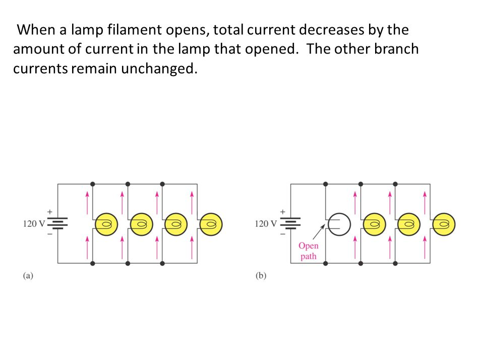 When a lamp filament opens, total current decreases by the amount of current in the lamp that opened.