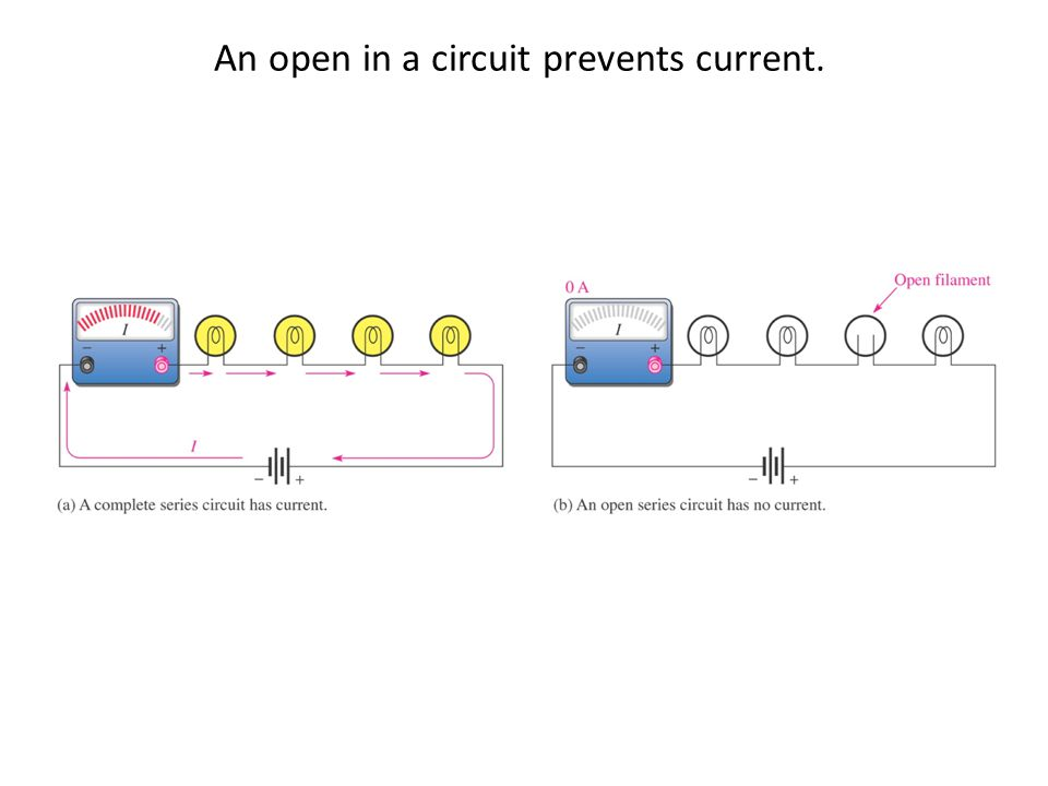 An open in a circuit prevents current.